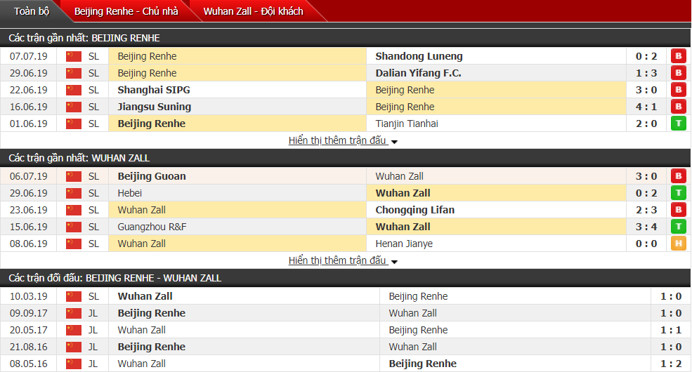 Nhận định Beijing Renhe vs Wuhan Zall 18h35, 13/07 (Vòng 17 VĐQG Trung Quốc)