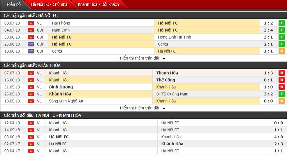 Nhận định Hà Nội vs Sanna Khánh Hòa 19h00, 13/07 (Vòng 15 V-League)