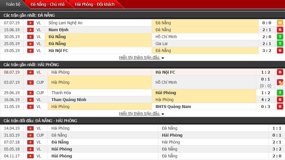 Nhận định SHB Đà Nẵng vs Hải Phòng 17h00, 13/07 (Vòng 15 V-League)