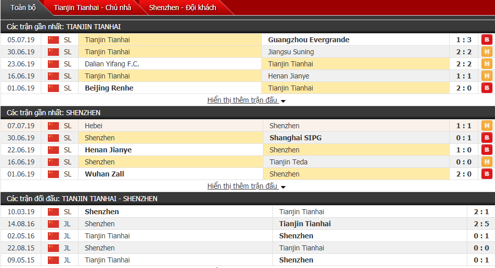 Nhận định Tianjin Tianhai vs Shenzhen 18h35, 13/07 (Vòng 17 VĐQG Trung Quốc)