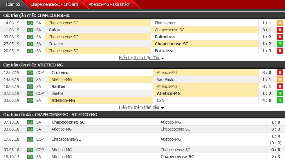 Nhận định Chapecoense vs Atl Mineiro 05h00, 15/07 (Vòng 10 VĐQG Brazil)