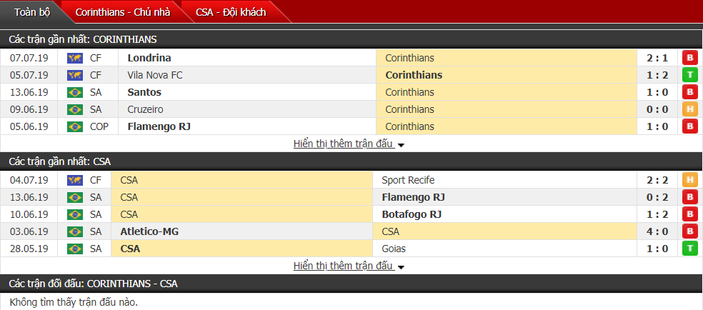 Nhận định Corinthians vs CSA 02h00, 15/07 (Vòng 10 VĐQG Brazil)