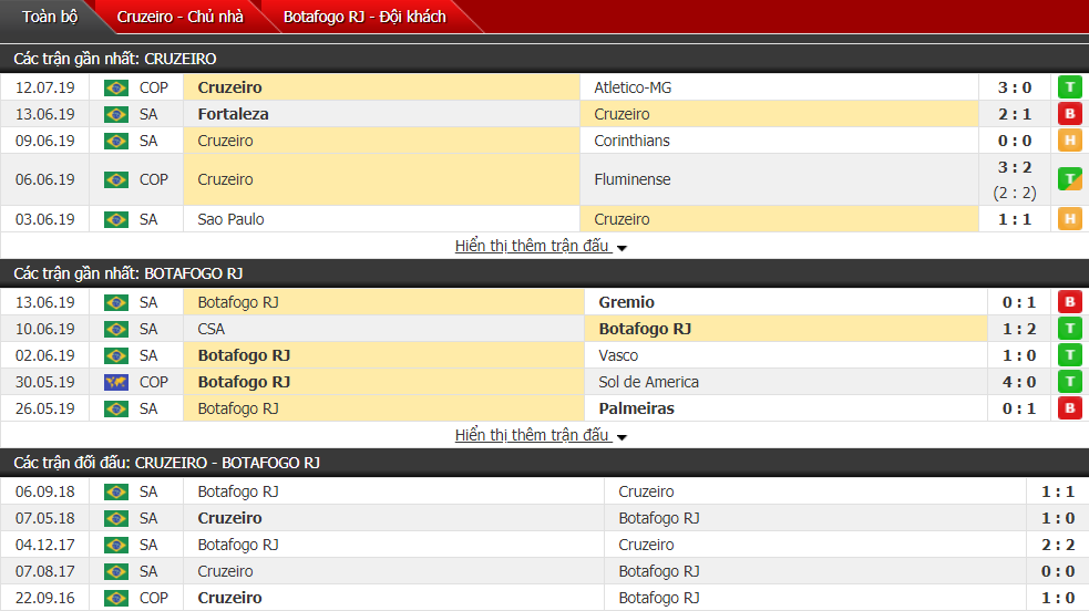 Nhận định Cruzeiro vs Botafogo 02h00, 15/07 (Vòng 10 VĐQG Brazil)