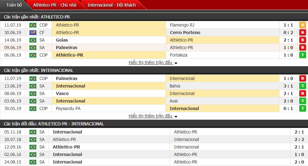Nhận định Paranaense vs Internacional 02h00, 15/07 (Vòng 10 VĐQG Brazil)