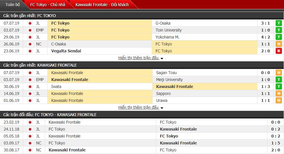 Nhận định Tokyo vs Kawasaki 17h00, 14/07 (Vòng 19 VĐQG Nhật Bản)
