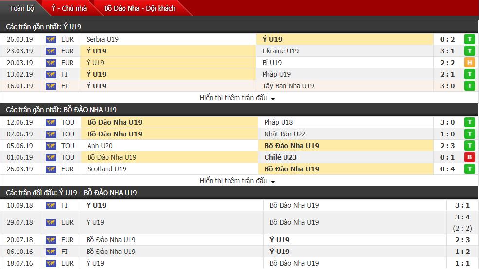 Nhận định U19 Italia vs U19 Bồ Đào Nha 21h45, 14/07 (Giải U19 châu Âu)