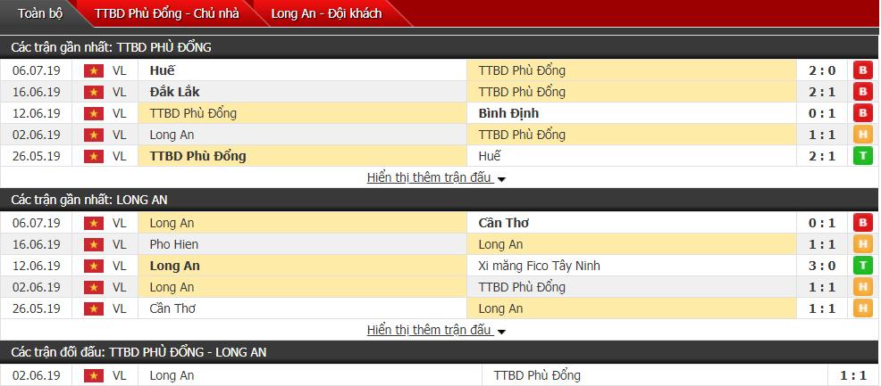Nhận định Phù Đổng vs Long An 19h00, 15/07 (Vòng 13 hạng Nhất QG)