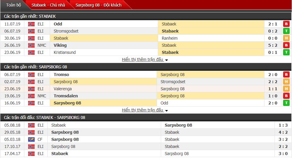 Nhận định Stabaek vs Sarpsborg 00h00, 16/07 (Vòng 15 VĐQG Na Uy)