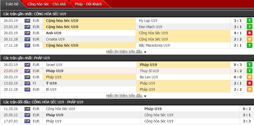 Nhận định U19 Séc vs U19 Pháp 00h00, 16/07 (U19 châu Âu)