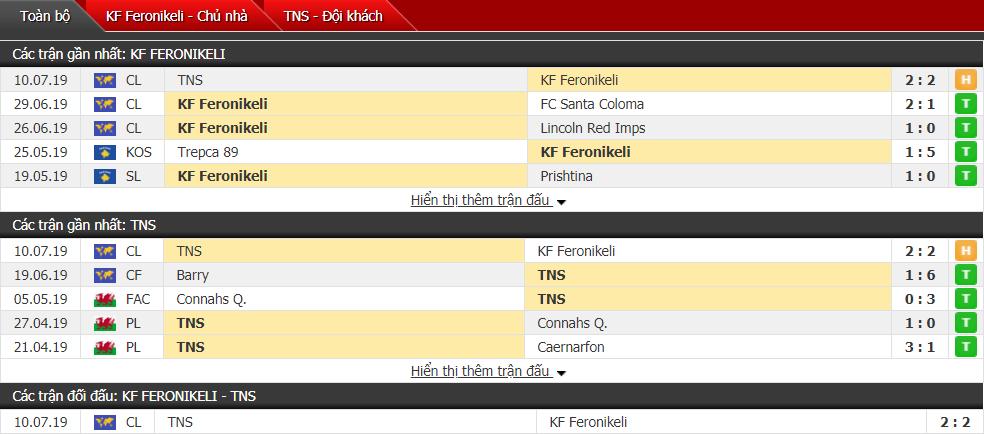 Nhận định Feronikeli vs The New Saints 01h45, 17/07 (Vòng sơ loại cúp C1 châu Âu)