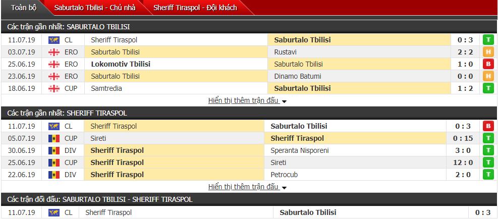 Nhận định Saburtalo Tbilisi vs Sheriff 00h30, 17/07 (Vòng sơ loại cúp C1 châu Âu)