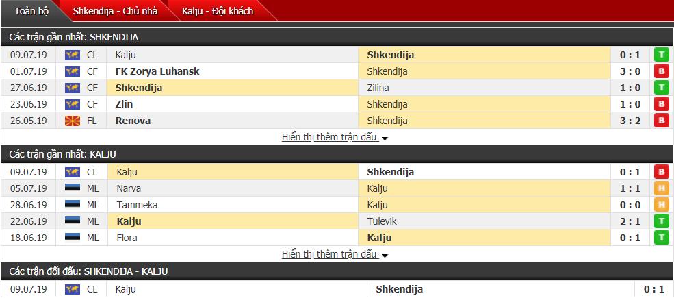 Nhận định Shkendija vs Kalju 22h00, 16/07 (Vòng sơ loại cúp C1 châu Âu)
