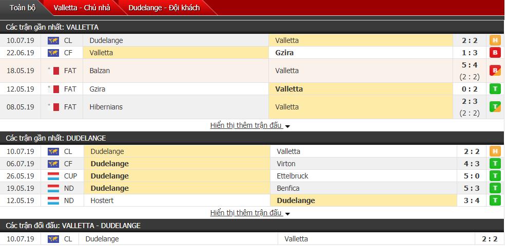 Nhận định Valletta vs Dudelange 01h00, 17/07 (Vòng sơ loại cúp C1 châu Âu)