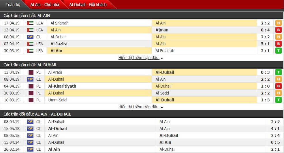 Dự đoán Al Ain vs Al Duhail 23h00, 23/04 (vòng bảng AFC Champions League)