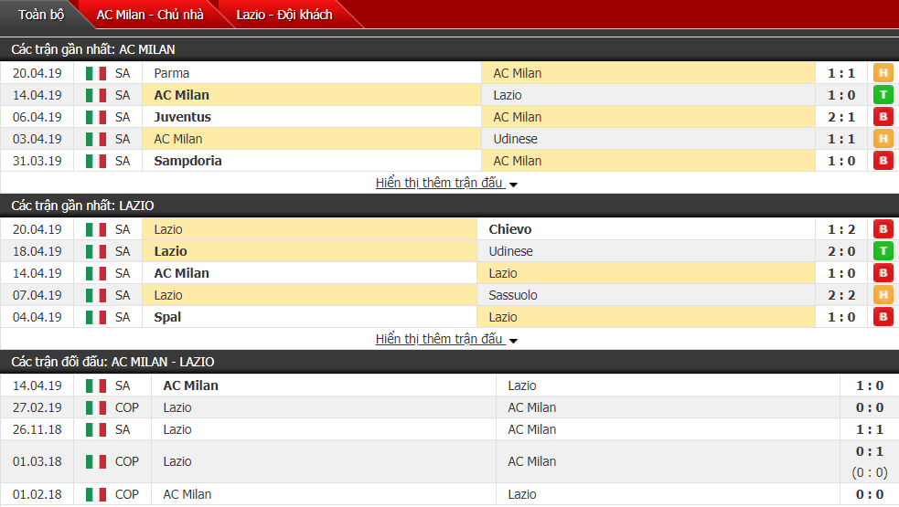 Nhận định AC Milan vs Lazio 01h45, 25/04 (bán kết lượt về Coppa Italia)