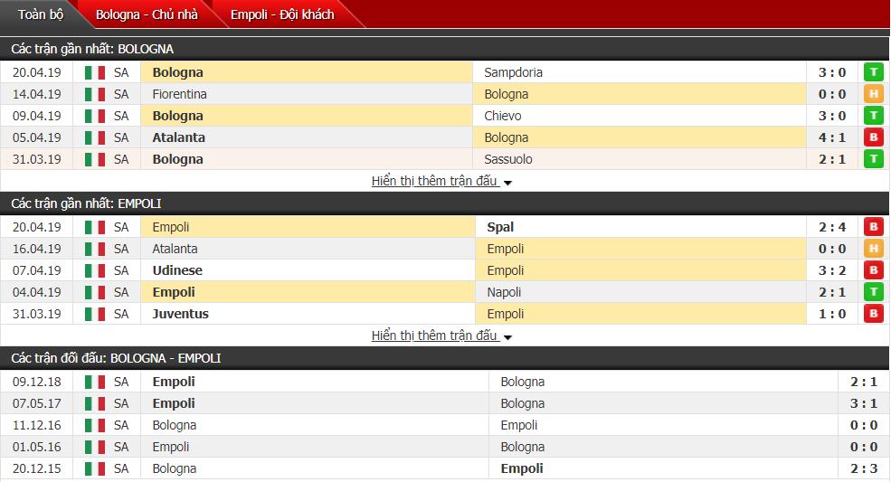 Nhận định Bologna vs Empoli 20h00, 27/04 (vòng 34 VĐQG Italia)