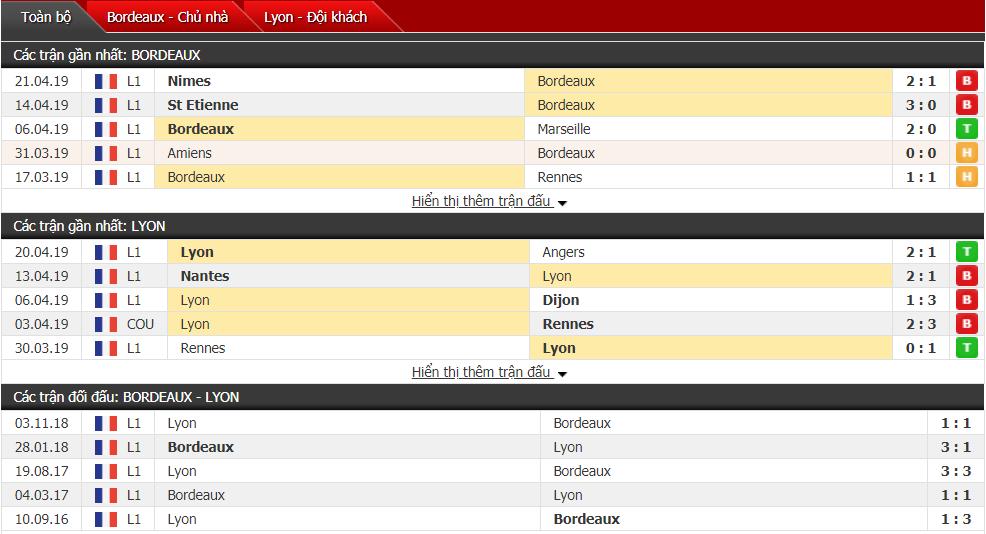 Nhận định Bordeaux vs Lyon 01h45, 27/04 (vòng 34 VĐQG Pháp)