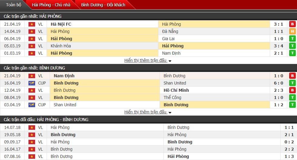 Nhận định Hải Phòng vs Bình Dương 16h00, 26/04 (vòng 7 V League)