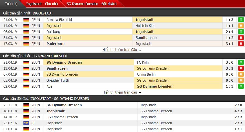 Nhận định Ingolstadt vs Dynamo Dresden 23h30, 26/04 (vòng 31 hạng 2 Đức)