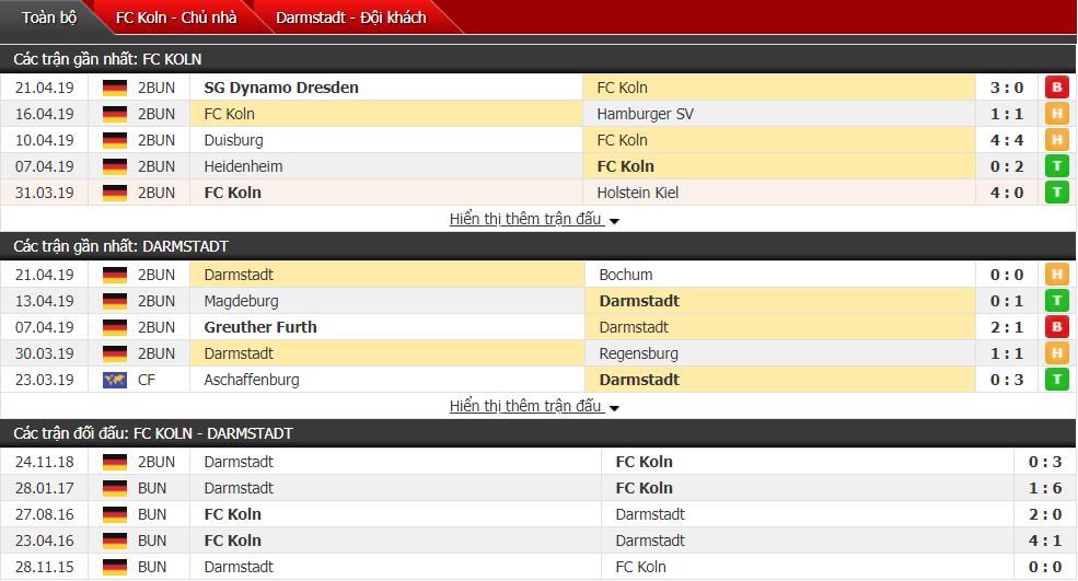 Nhận định Koln vs Darmstadt 23h30, 26/04 (vòng 31 hạng 2 Đức)