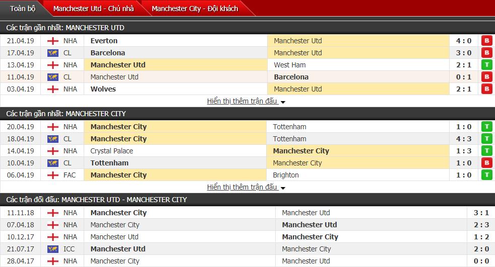 Kết quả MU vs Man City (0-2): Man City bứt tốc, nỗi sầu nhân đôi cho màu áo đỏ