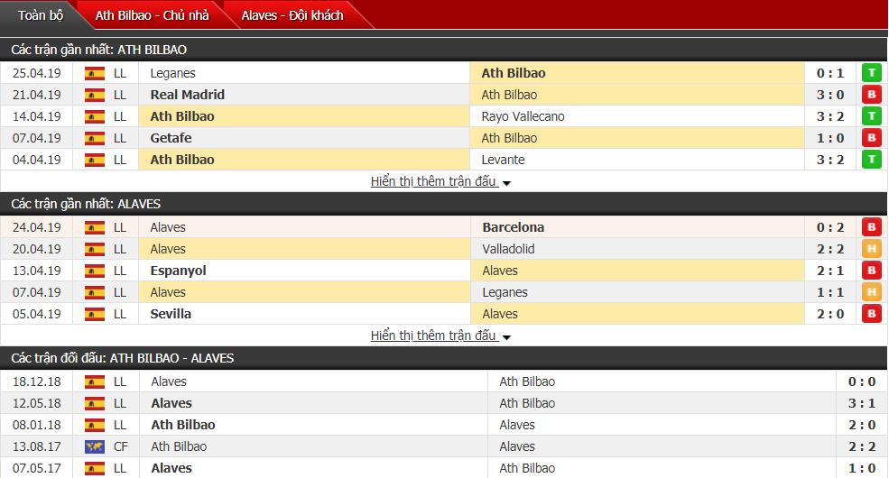 Nhận định Athletic Bilbao vs Alaves 18h00, 27/04 (vòng 35 VĐQG Tây Ban Nha)