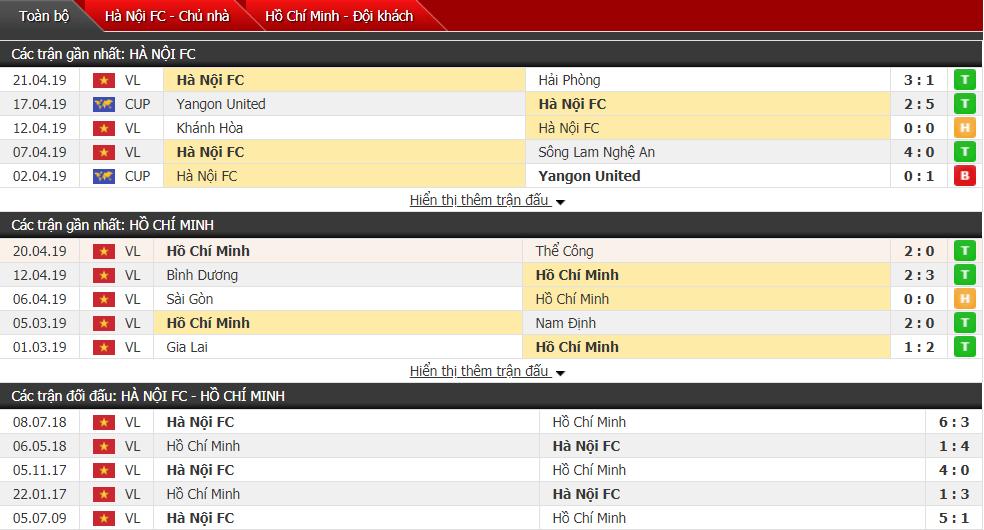 Nhận định Hà Nội FC vs TP Hồ Chí Minh 19h00, 27/04 (vòng 7 V-League)