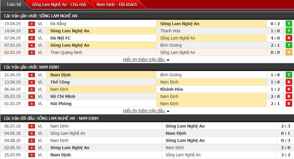 Nhận định SLNA vs Nam Định 17h00, 27/04 (vòng 7 V-League)