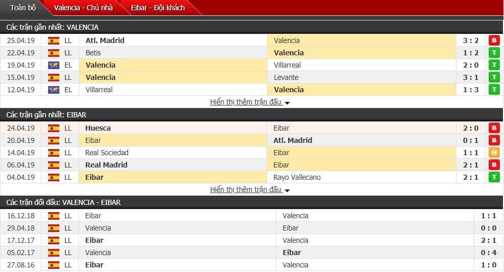Nhận định Valencia vs Eibar 17h00, 28/04 (vòng 35 VĐQG Tây Ban Nha)