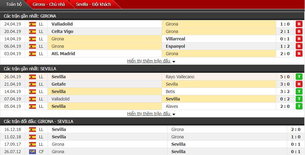 Nhận định Girona vs Sevilla 19h00, 28/04 (vòng 35 VĐQG Tây Ban Nha)