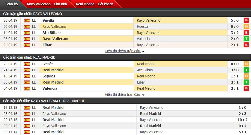 Nhận định Vallecano vs Real Madrid 01h45, 29/04 (vòng 35 VĐQG Tây Ban Nha)