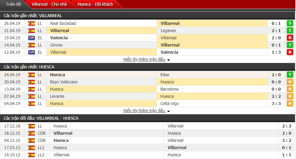 Nhận định Villarreal vs Huesca 23h30, 28/04 (vòng 35 VĐQG Tây Ban Nha)
