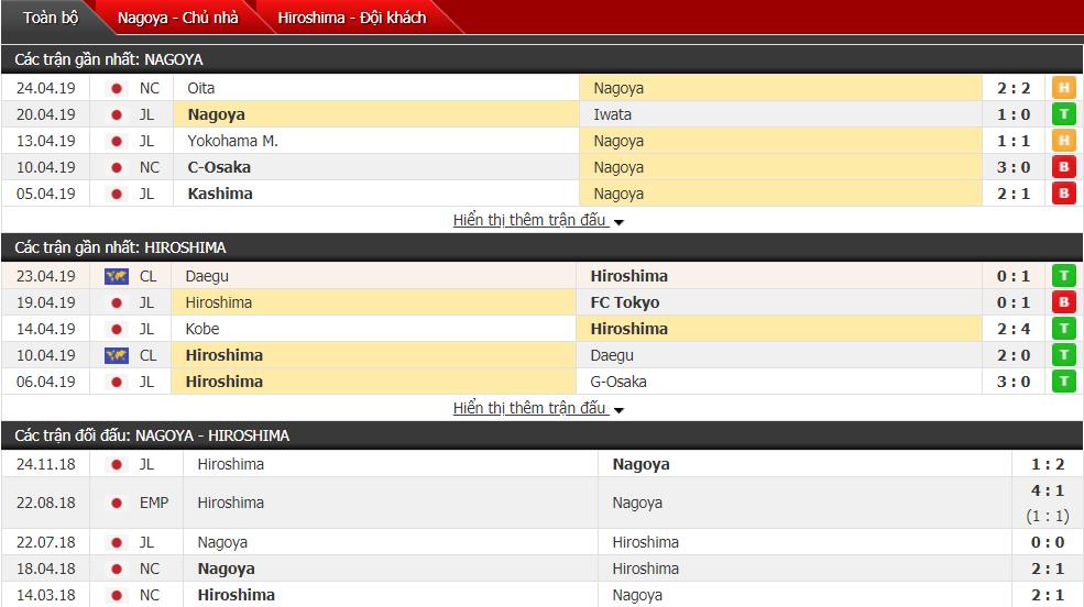 Nhận định Nagoya vs Hiroshima 13h00, 28/04 (vòng 9 VĐQG Nhật Bản)