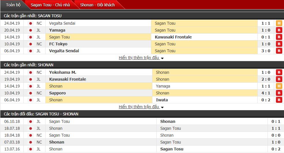 Nhận định Sagan Tosu vs Shonan 12h00, 28/04 (vòng 9 VĐQG Nhật Bản)
