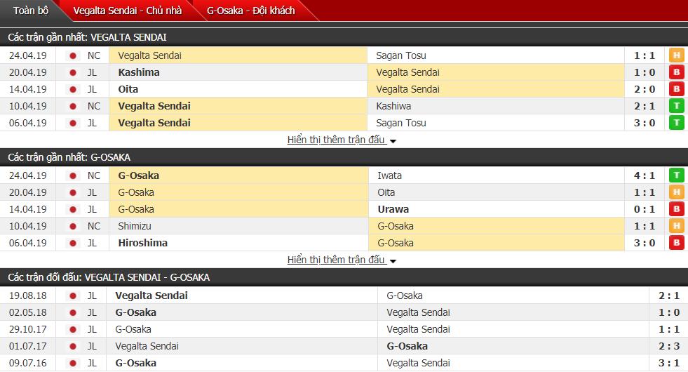 Nhận định Vegalta Sendai vs Gamba Osaka 11h00, 28/04 (vòng 9 VĐQG Nhật Bản)