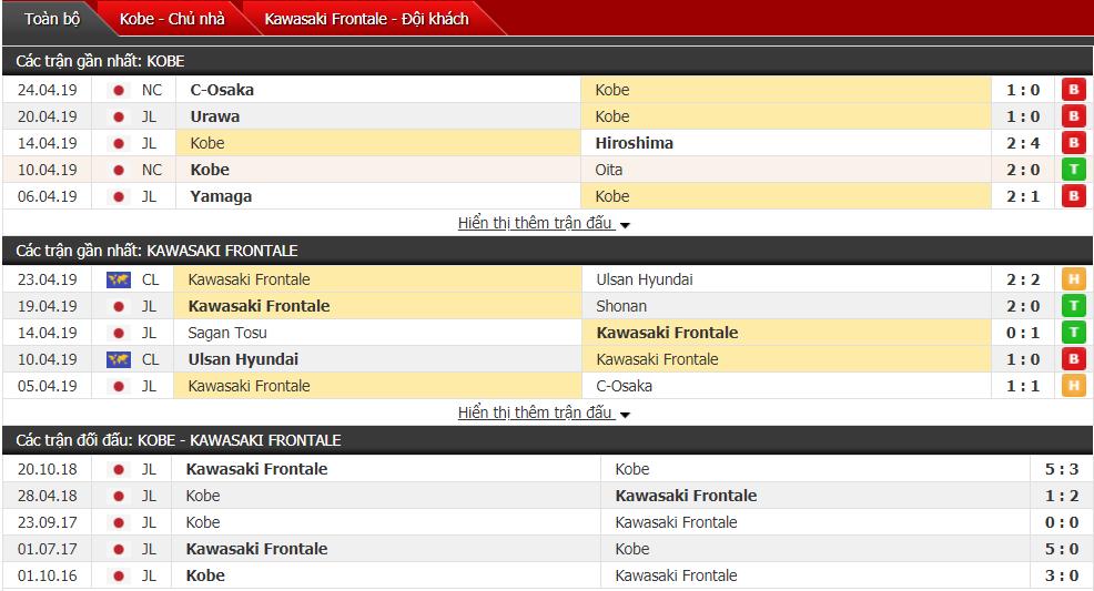Nhận định Vissel Kobe vs Kawasaki 12h00, 28/04 (vòng 9 VĐQG Nhật Bản)