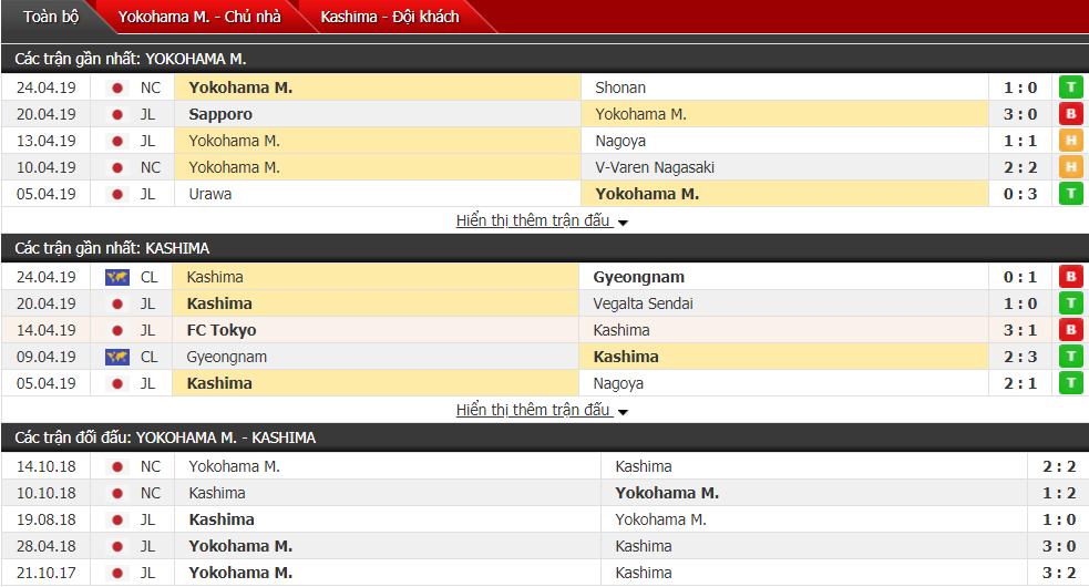 Nhận định Yokohama vs Kashima Antlers 11h00, 28/04 (vòng 9 VĐQG Nhật Bản)