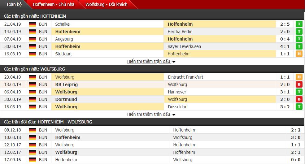 Nhận định Hoffenheim vs Wolfsburg 20h30, 28/04 (vòng 31 VĐQG Đức)