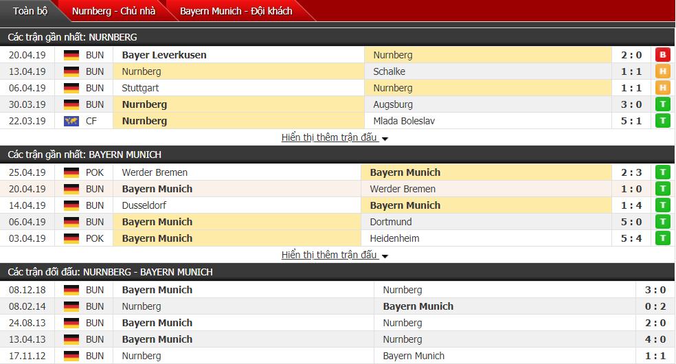 Nhận định Nurnberg vs Bayern Munich 23h00, 28/04 (vòng 31 VĐQG Đức)