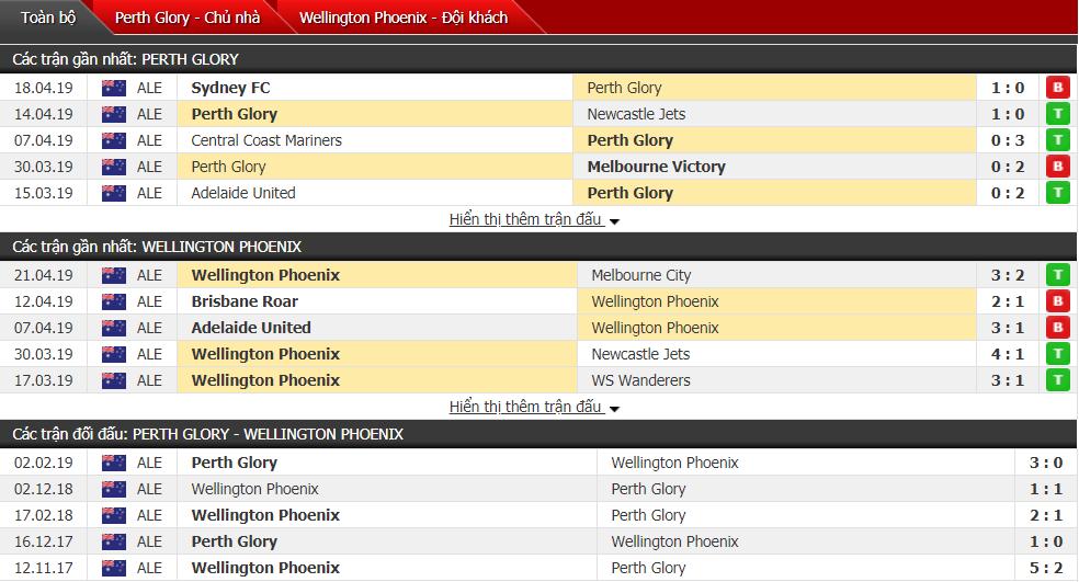 Nhận định Perth Glory vs Wellington 16h00, 28/04 (vòng 26 VĐQG Australia)