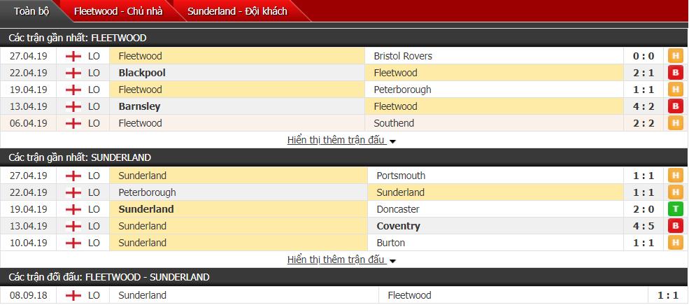 Nhận định Fleetwood vs Sunderland 01h45, 01/05 (đá bù vòng 39 hạng 2 Anh)