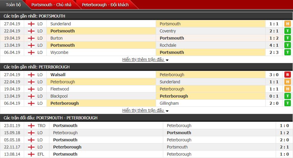 Nhận định Portsmouth vs Peterborough 01h45, 01/05 (đá bù vòng 40 hạng 2 Anh)