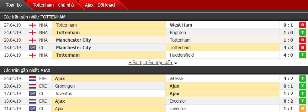 Nhận định Tottenham vs Ajax 02h00, 01/05 (bán kết lượt đi cúp C1)