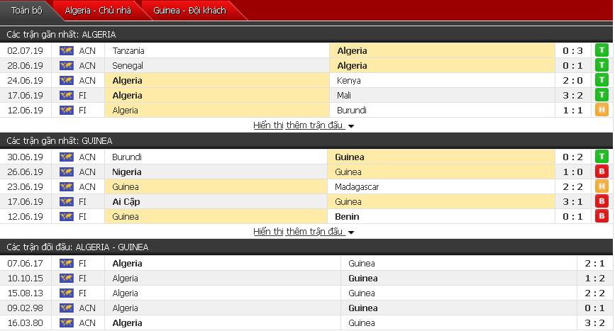 Nhận định Algeria vs Guinea 02h00, 08/07 (Vòng 1/8 CAN 2019)