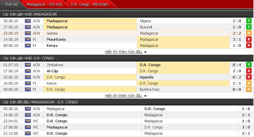 Soi kèo Madagascar vs Congo 23h00, 07/07 (Vòng 1/8 CAN 2019)