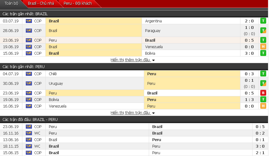 Trực tiếp bóng đá. Dự đoán Brazil vs Peru, 03h00 ngày 08/07 (chung kết Copa America)