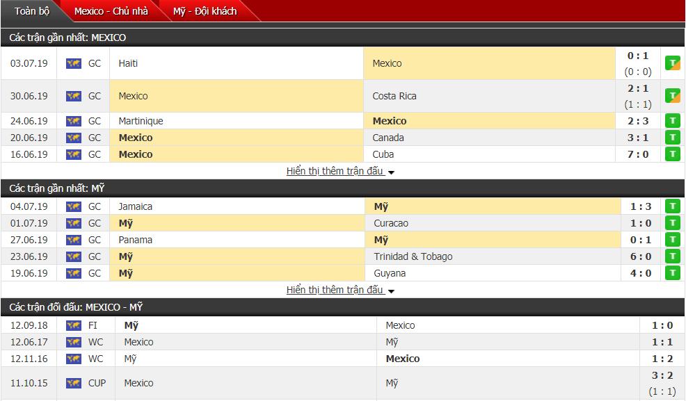 Nhận định, dự đoán Mỹ vs Mexico 08h00, 08/07 (Chung kết Gold Cup)