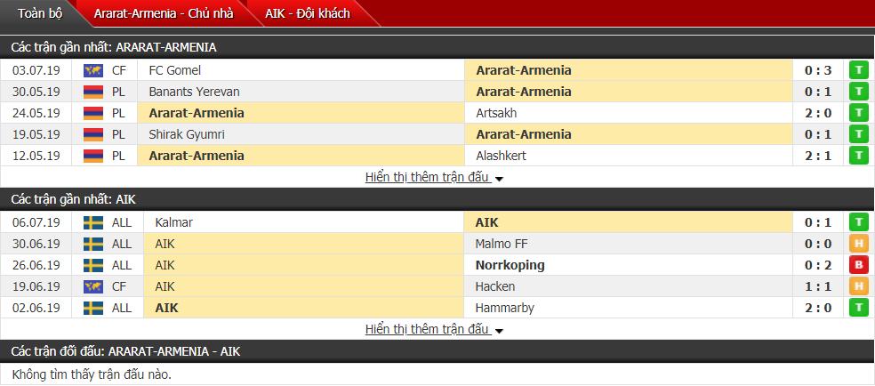 Nhận định Ararat vs AIK Solna 21h00, 09/07 (Vòng sơ loại cúp C1)