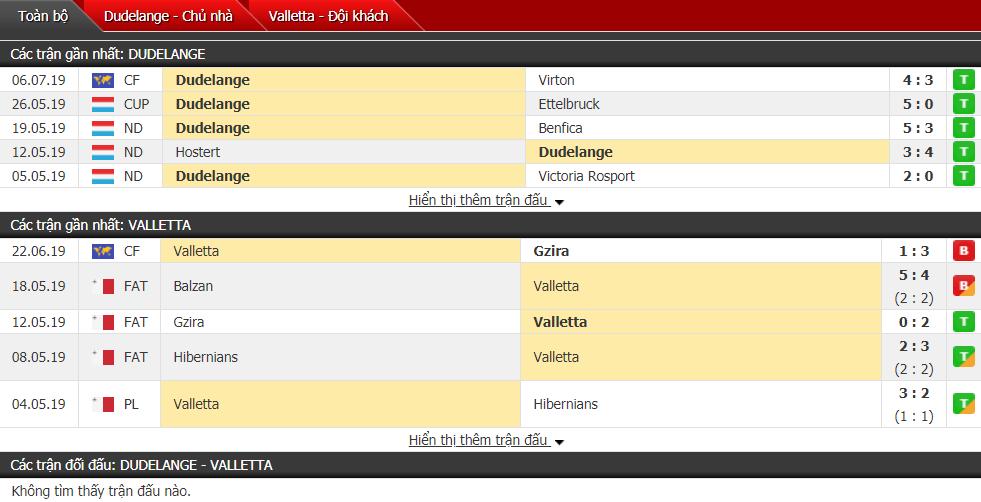 Nhận định Dudelange vs Valletta 01h00, 10/07 (Vòng sơ loại cúp C1)