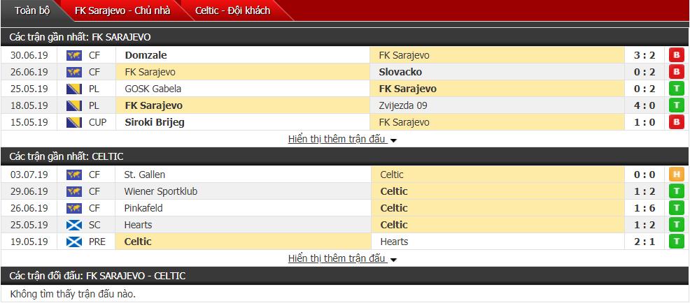 Nhận định FK Sarajevo vs Celtic 00h45, 10/07 (Vòng sơ loại cúp C1)